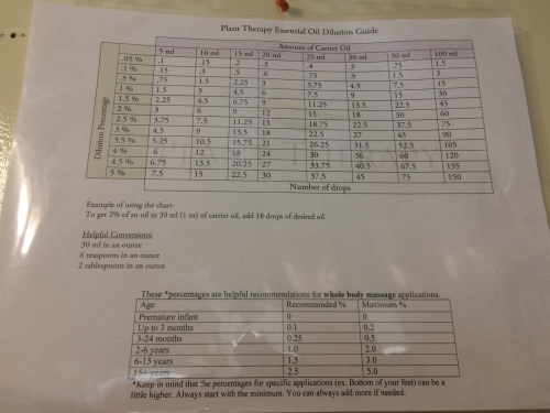 Oils Dilution Chart
